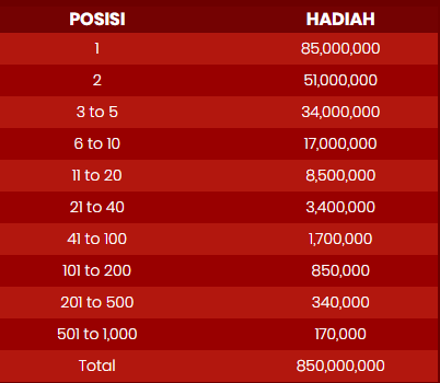 Total hadiah live casino Roulette